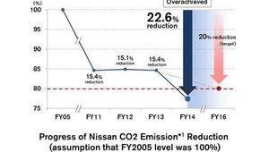 Nissan réduit ses émissions de CO2 de 22,6 %